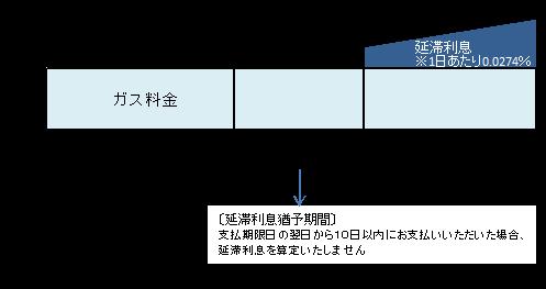 ガス料金延滞利息制度の導入について – 北海道ガス株式会社